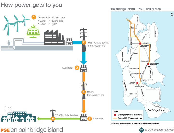 The graphic on the left shows how power gets to Bainbridge Island. The map displays the electric system including the three substations on Bainbridge Island.