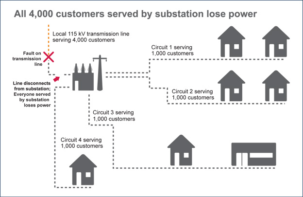 A transmission line experiences a fault, causing customers connected by distribution lines to lose power.
