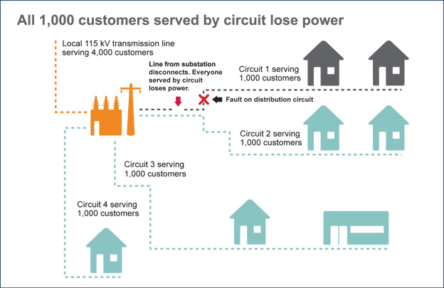 A distribution line experiences a fault, causing customers downstream to lose power.