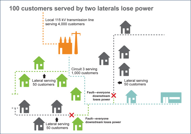 Two lateral lines experience faults, causing customers downstream to lose power.