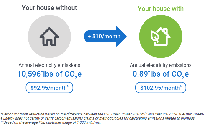 Diagram shows an example of Green Power. A household creates 10,596 pounds of carbon dioxide and pays $92.95 per month for electricity. By adding $10 of green power per month, the household reduces their emissions to 0.89 pounds of carbon dioxide and pays $102.95 per month.
