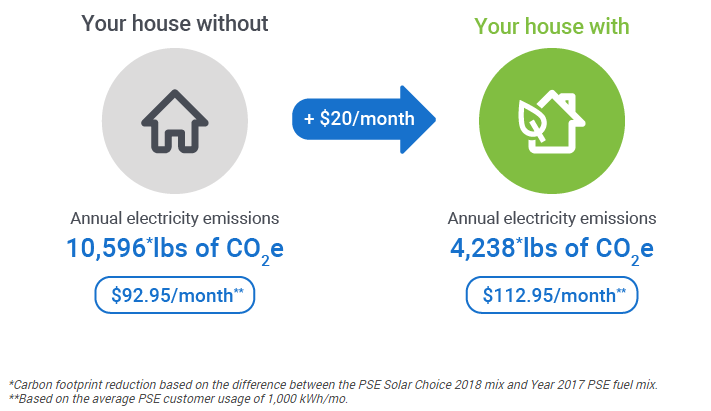 Diagram shows an example of how the solar choice program works. A household creating 10,596 pounds of carbon dioxide a month pays a bill of $92.95. With $20 of solar choice, their emissions decrease to 4,238 pounds of carbon dioxide with a bill of $112.95