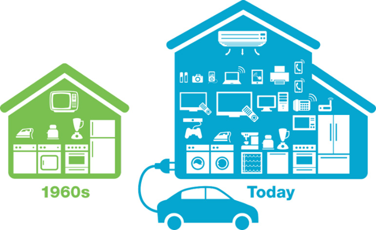 a graphic that displays to two houses one labeled 1960 with household appliances. The other house is labeled today and inside the house its shows more household appliances including a car. This graphics illustrates the increase of electric demand.