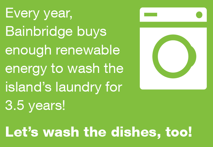 Every year, Bainbridge buys enough renewable energy to wash the island's laundry for 3.5 years!